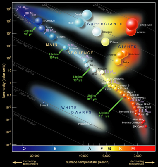 Hertzsprung-Russel diagram, courtesy European Southern Observatory (ESO)